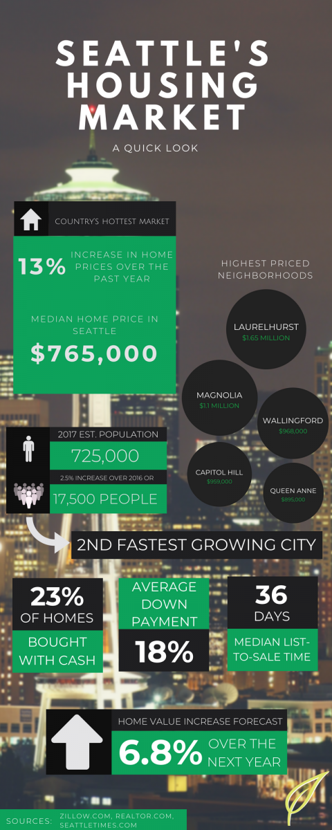Seattle Housing Market Infographic
