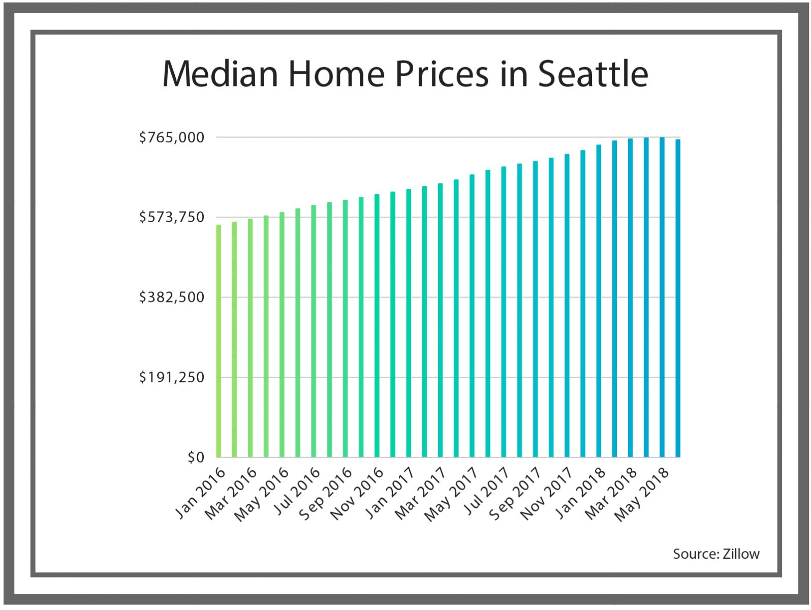 Graph Showing Median Home Prices in Seattle