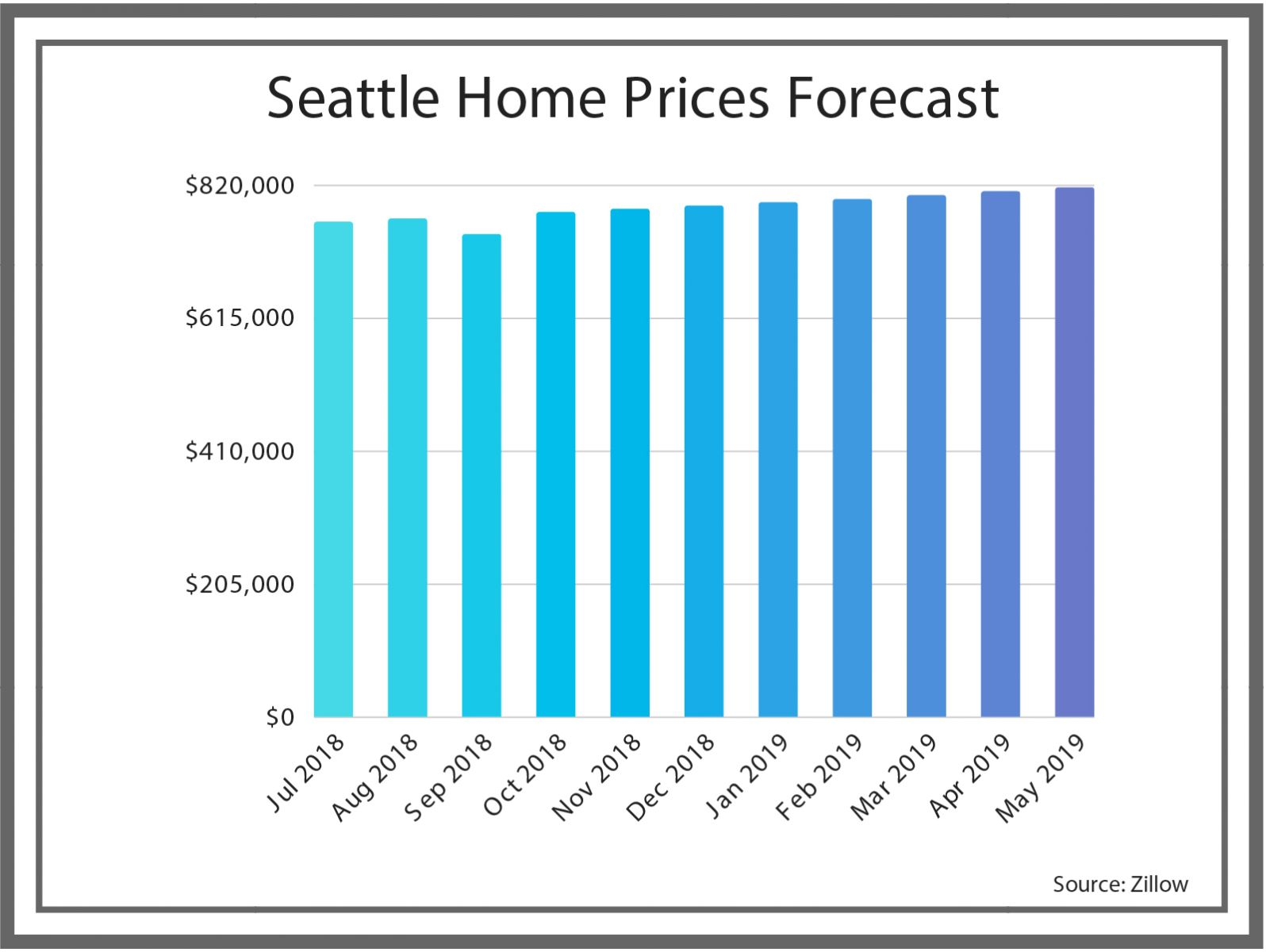 Graph Showing the Forecast for Seattle Home Prices